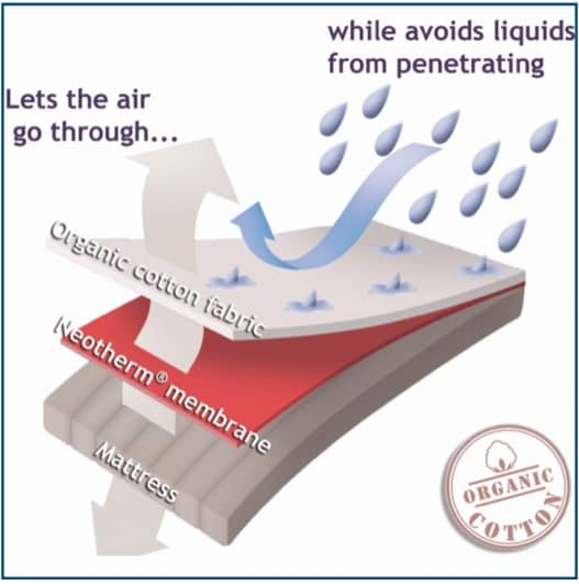 Velfont Aloe Vera Waterproof Mattress Protector