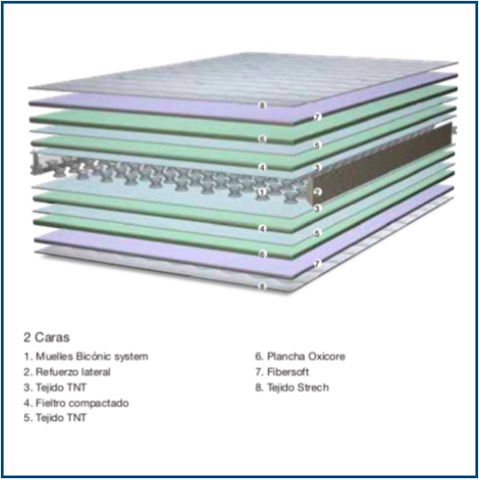 Reversible open coil spring mattress with high density foam