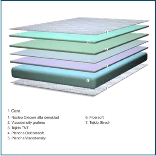 Viscosense Mattress
