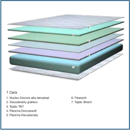 Medium-firm, single sided breathable foam mattress