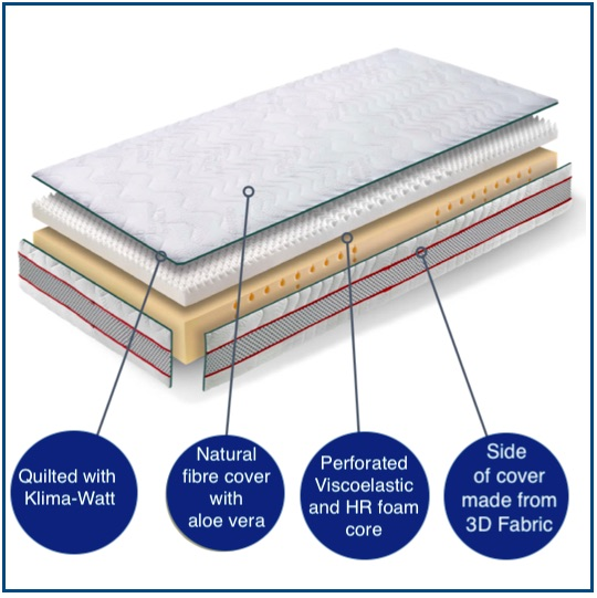 Firm breathable memory foam mattress