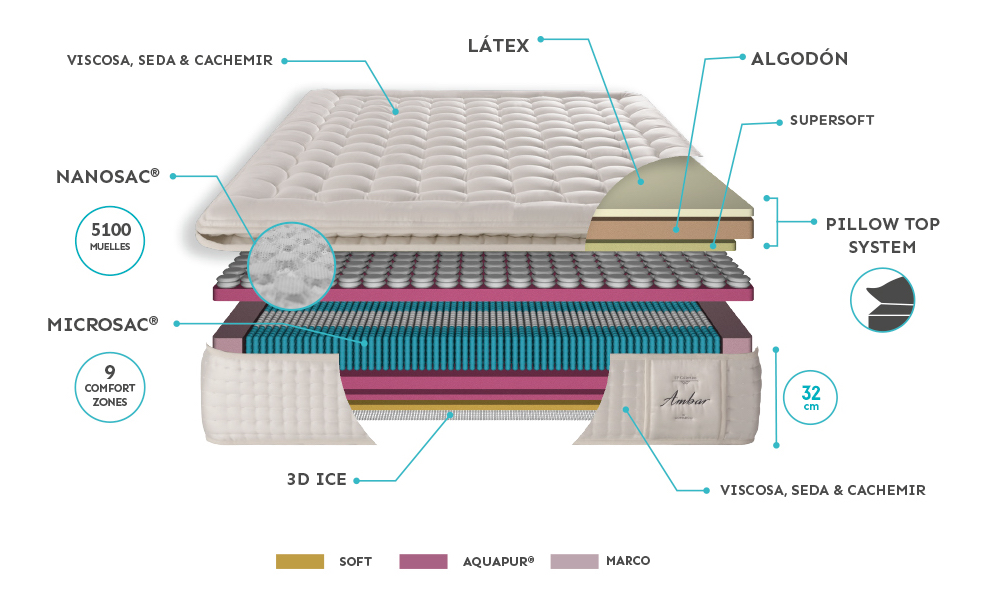 The Best Pocket Spring Mattresses of 2021 - Comparison and Buying Guide